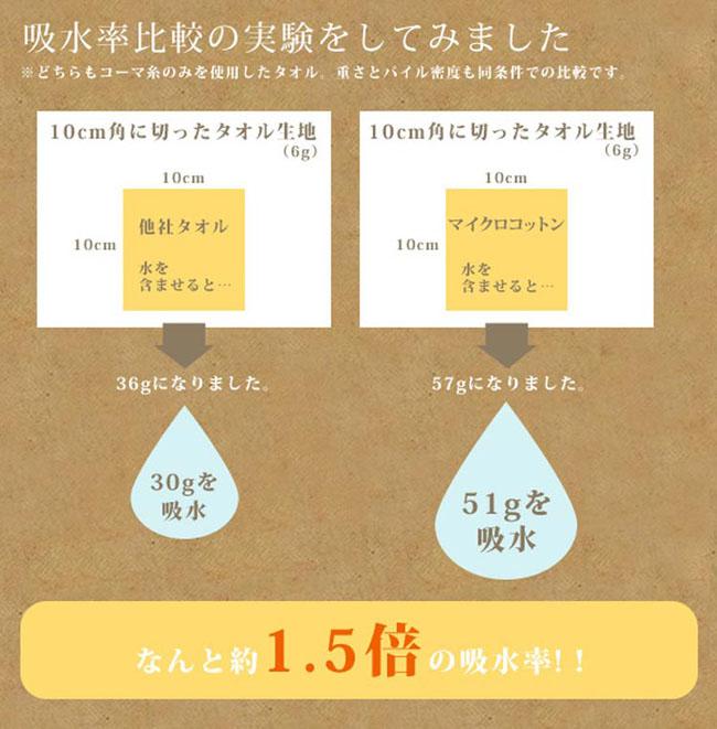 吸水率比較の実験をしてみました。           どちらもコーマ糸のみを使用したタオル。           重さとパイル密度も同条件での比較です。            通常のタオルが30gの吸水に対し、           マイクロコットンは51gの吸水           なんと約1.5倍の吸水率!